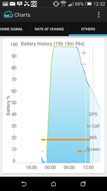 GSAM Battery Screenshot - How is my battery holding up?-2014-08-21-11.32.08.jpg