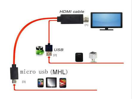 Does the Huawei Ascend Mate 7 MHL cable support a connection to HTMI TV?-11967.jpg