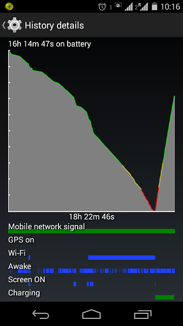 Why is my battery draining so fast on my Moto E?-screenshot_2014-11-17-10-16-05.png