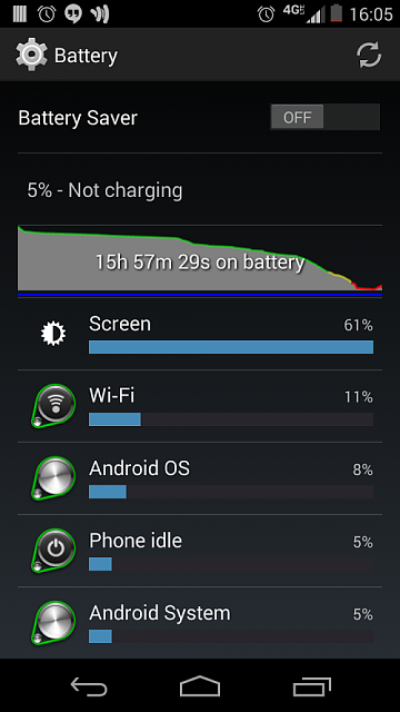 Didn't use a lick of WiFi today yet my Moto X says otherwise-screenshot_2014-02-07-16-05-14.png