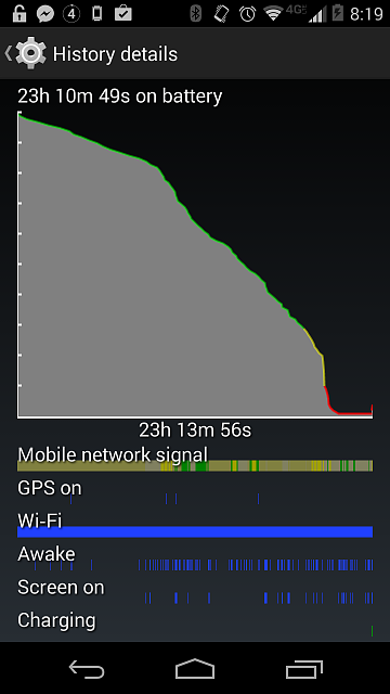 The Moto X has a platform problem with low battery...-tc3tekk.png