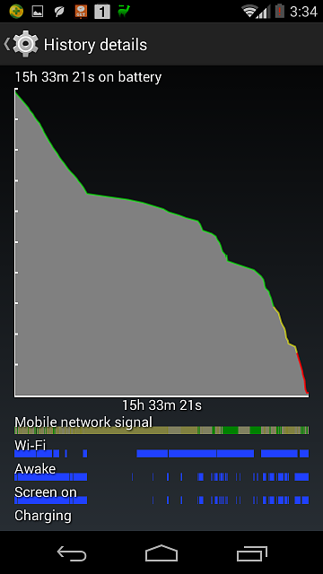 Moto X: Battery sucks since kitkit update-22-02-15-hours-6-hours-sot-graph.png