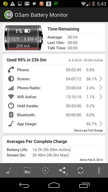 Moto X: Battery sucks since kitkit update-23-02-23-hours-4-hours-sot.png