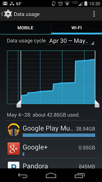 Google play music transferred over 38GB background data over wifi in less then a month-screenshot_2014-05-28-10-30-40.png