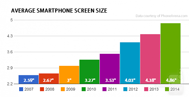 Am I crazy??-average-smartphone-screen-size.png