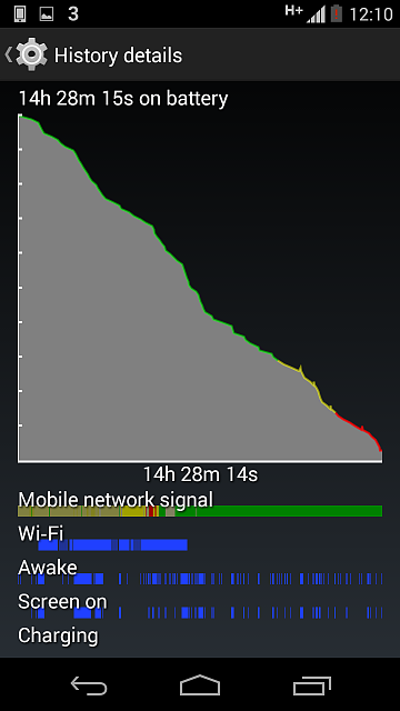 Why does my Moto X (2013) battery drain fast?-screenshot_2014-11-28-00-10-28.png