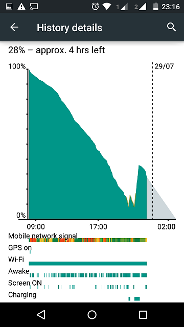 Moto X: Why is my OS usage so high?-screenshot_2015-07-28-23-16-35.png