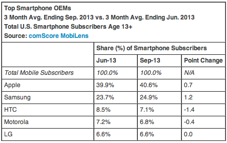 """only 500,000 Moto Xs sold in third quarter""-comscore-sept-13.png"