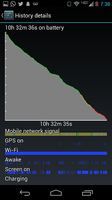 Wow... this phone just keeps surprising me. Battery life is incredible!-screenshot_2013-11-15-19-38-24.png