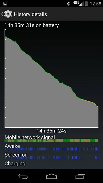 why is android wasting all my battery-1386359077457.jpg