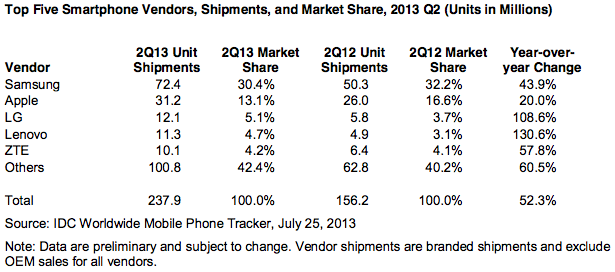 MOTO-X...... Definitely not what I expected-idc-smartphones-q2-2013.png