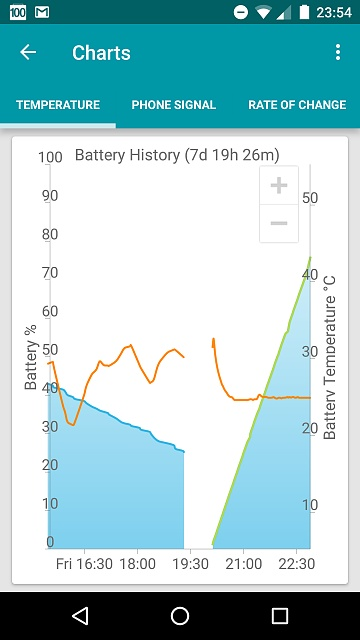 Why does my Moto X 2014 battery go from 20 to nothing?-screenshot_20161209-235420.jpg