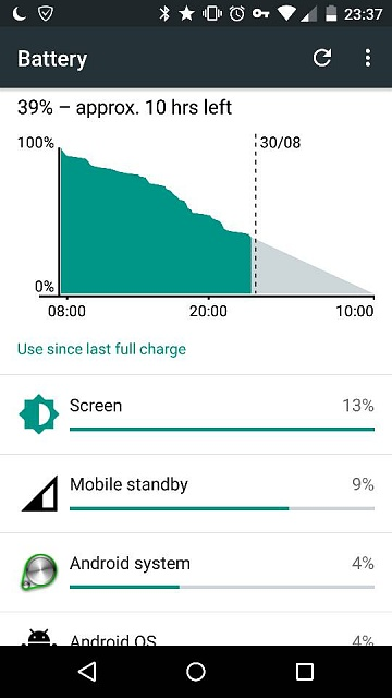 Battery life impressions for the Moto X Play-4390.jpg