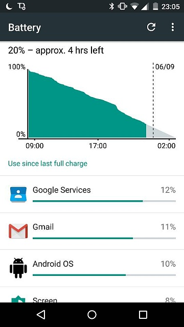 Battery life impressions for the Moto X Play-10772.jpg