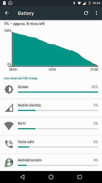 Battery life for Moto X Style/Pure after Marshmallow update-screenshot_20151201-205417.jpg