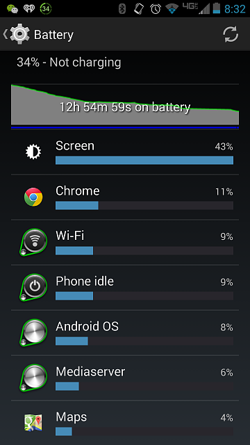 Droid MAXX: Umm, normal battery usage?-screenshot_2014-01-28-18-29-54.png