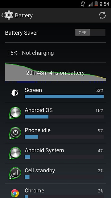 Droid Maxx Battery Time cut in half after May update! Anybody else?-image.jpg