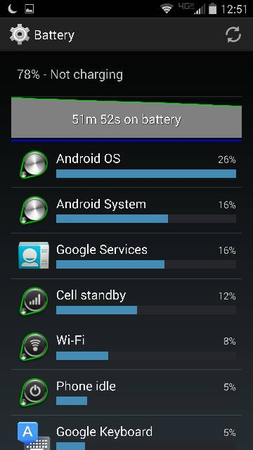 Droid Turbo: Battery Life-1824.jpg