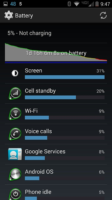 Droid Turbo: Battery Life-2014-11-03-05.47.58.jpg