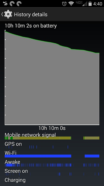 Droid Turbo: Battery Life-screenshot_2014-11-03-16-40-10.jpg