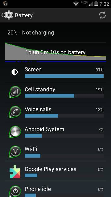 Droid Turbo: Battery Life-351.jpg