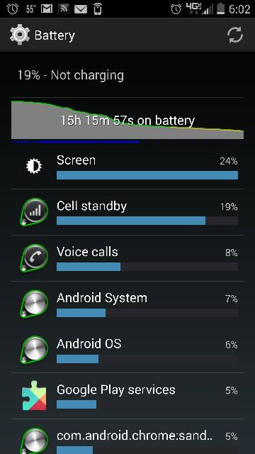 Droid Turbo: Battery Life-3293.jpg