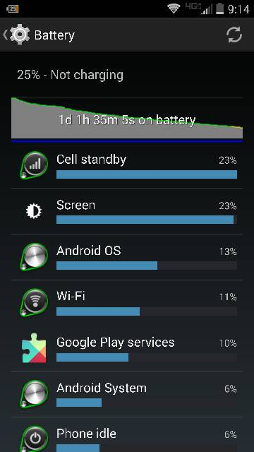 Droid Turbo: Battery Life-2653.jpg