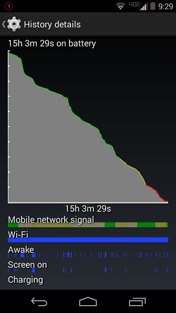 Droid Turbo: Battery Life-tn_2014-10-23-02.29.40.png