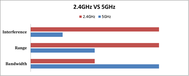 Comparative WiFi strengths-ghz.png