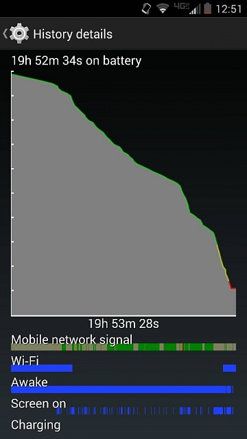 Droid Turbo: Battery Life-1417067656816.jpg