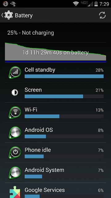Droid Turbo: Battery Life-1417999153062.jpg