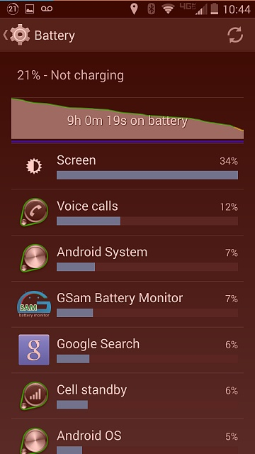 Droid Turbo: Battery Life-uploadfromtaptalk1418013934939.jpg