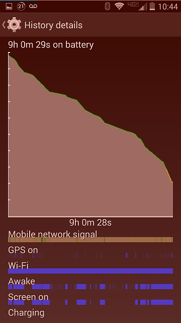Droid Turbo: Battery Life-uploadfromtaptalk1418013953792.jpg
