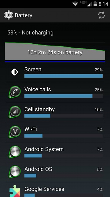 Droid Turbo: Battery Life-1418017273199.jpg