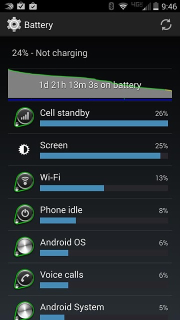 Droid Turbo: Battery Life-screenshot_2014-12-06-09-47.jpg