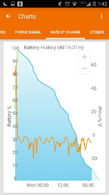 Droid Turbo: Battery Life-1192.jpg