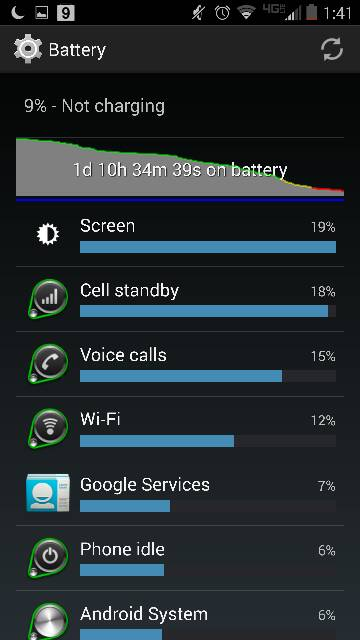 Droid Turbo: Battery Life-1188.jpg