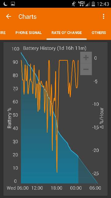 Droid Turbo: Battery Life-8281.jpg