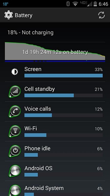 Droid Turbo: Battery Life-battery-use3-121614.jpg
