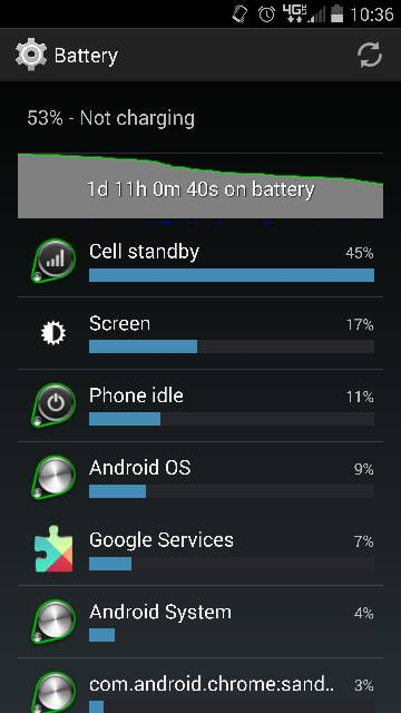 Droid Turbo: Battery Life-2600.jpg