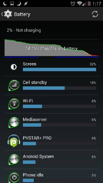 Droid Turbo: Battery Life-755.jpg