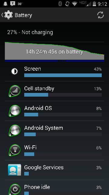 Droid Turbo: Battery Life-12873.jpg