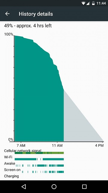 Nexus 6P - Quick battery drop right off the charger, but still lasts AALLLL day!-1456159493745.jpg