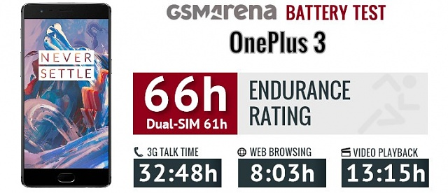 Can the battery life of the oneplus 3 be compared to that of the iphone 6s plus?-gsmarena_001-1-.jpg