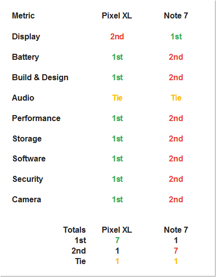 Google Pixel is no Note 7-pixel-xl-vs-note-7.png