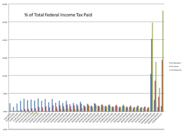Wealth Distribution in the United States-federal-tax.png