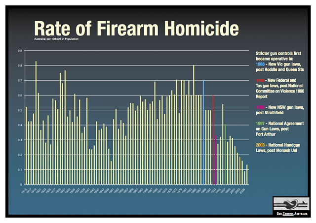 Firearms and self-defense-1995-2006-1-1-.png