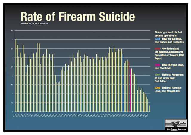 Firearms and self-defense-1995-2006-2.png