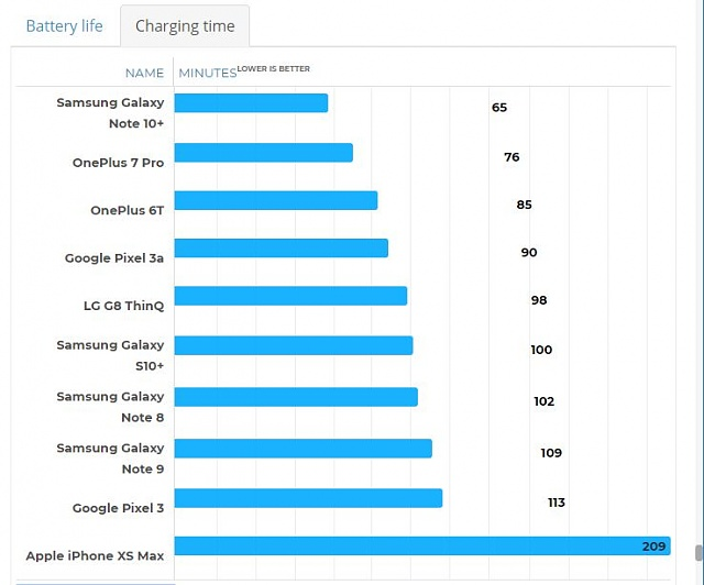 45w charging times. Disappointing Unfortunately-char.jpg