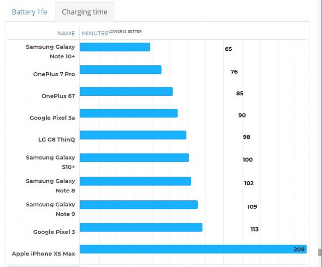 45w charging times. Disappointing Unfortunately-d9ec2e08-194c-4544-b361-a021e8b8099a.png